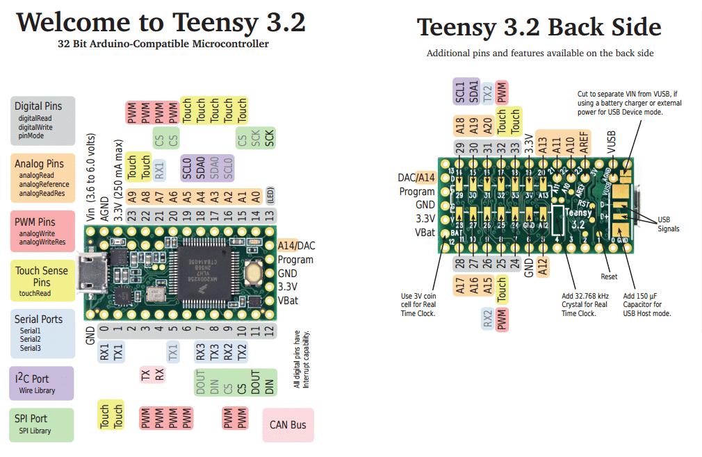 「Teensy 3.2 pinout」的圖片搜尋結果