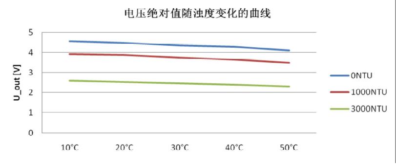 電壓絕對值隨溫度變化曲線